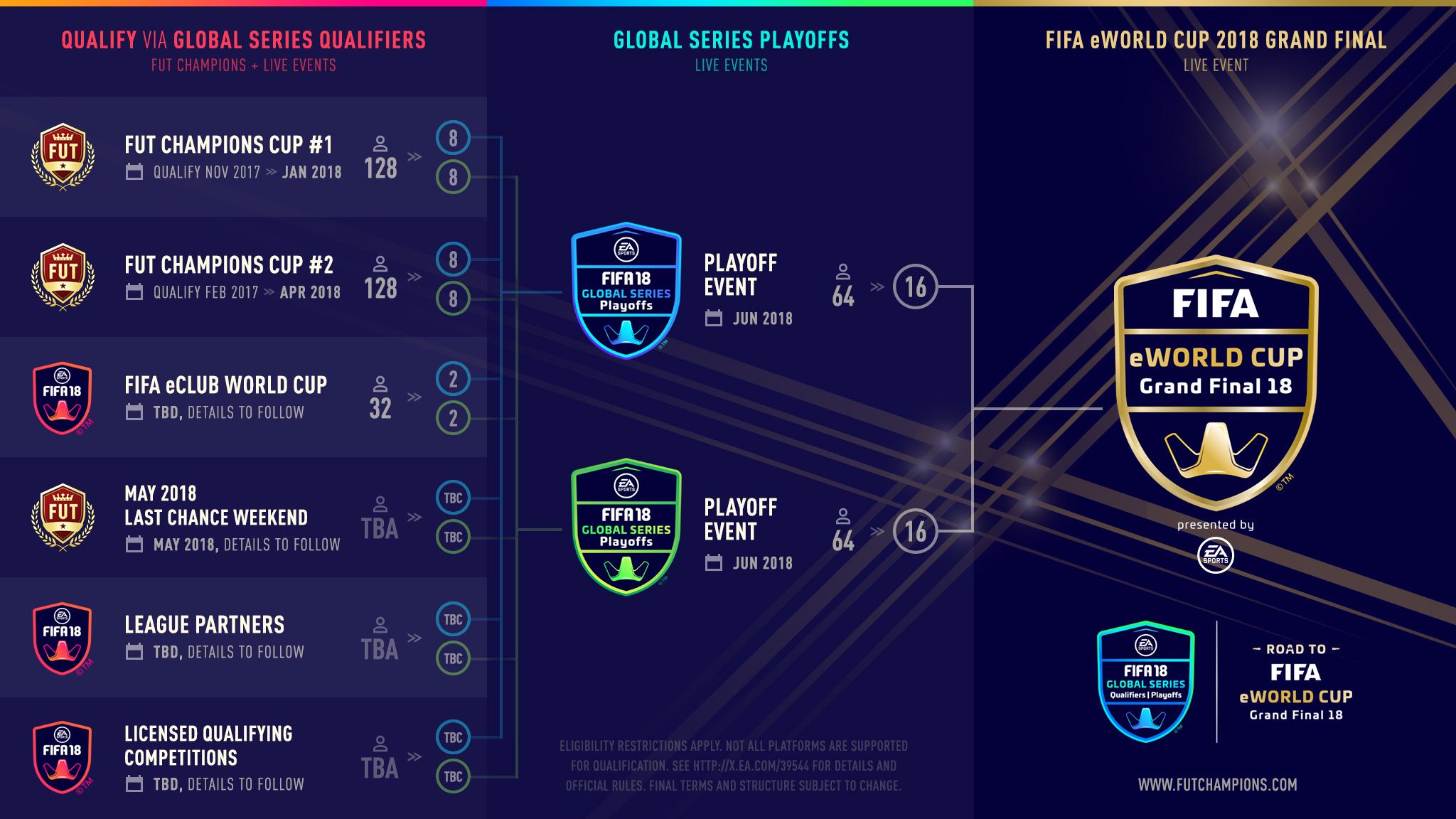 fifa eworld cup final