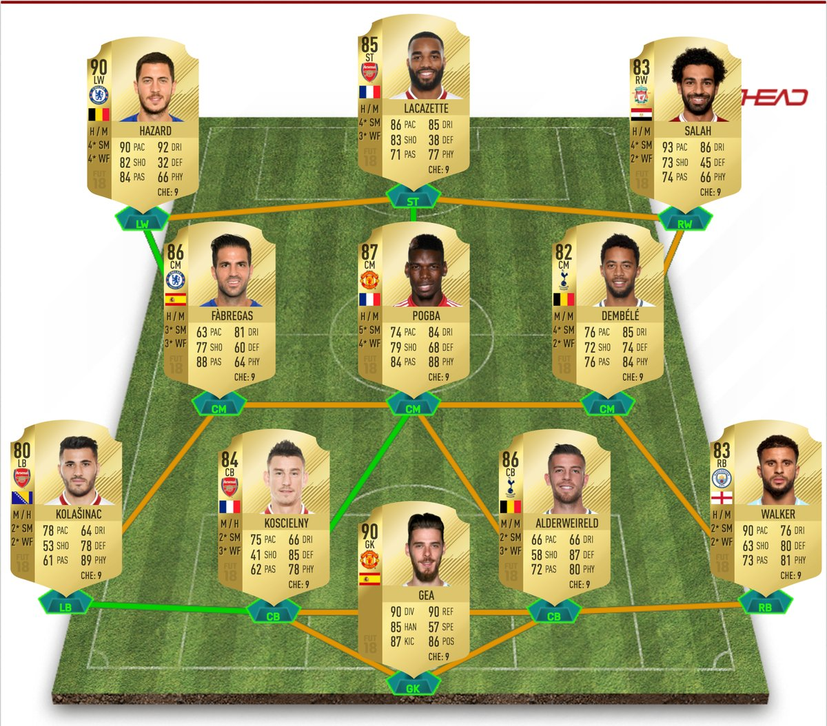 Fifa 18 Premier League Team