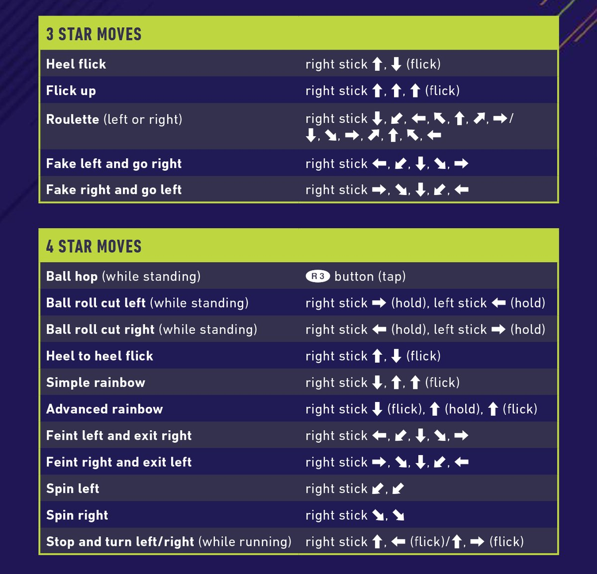 3-Star and 4-Star Skill Moves (PS4)