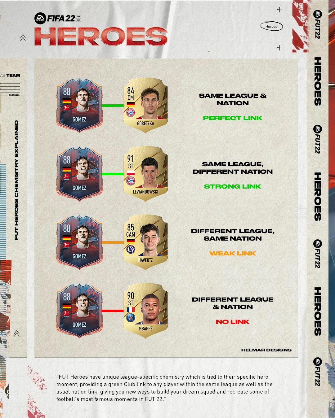 Fifa 22 FUT Heroes Chemistry explained