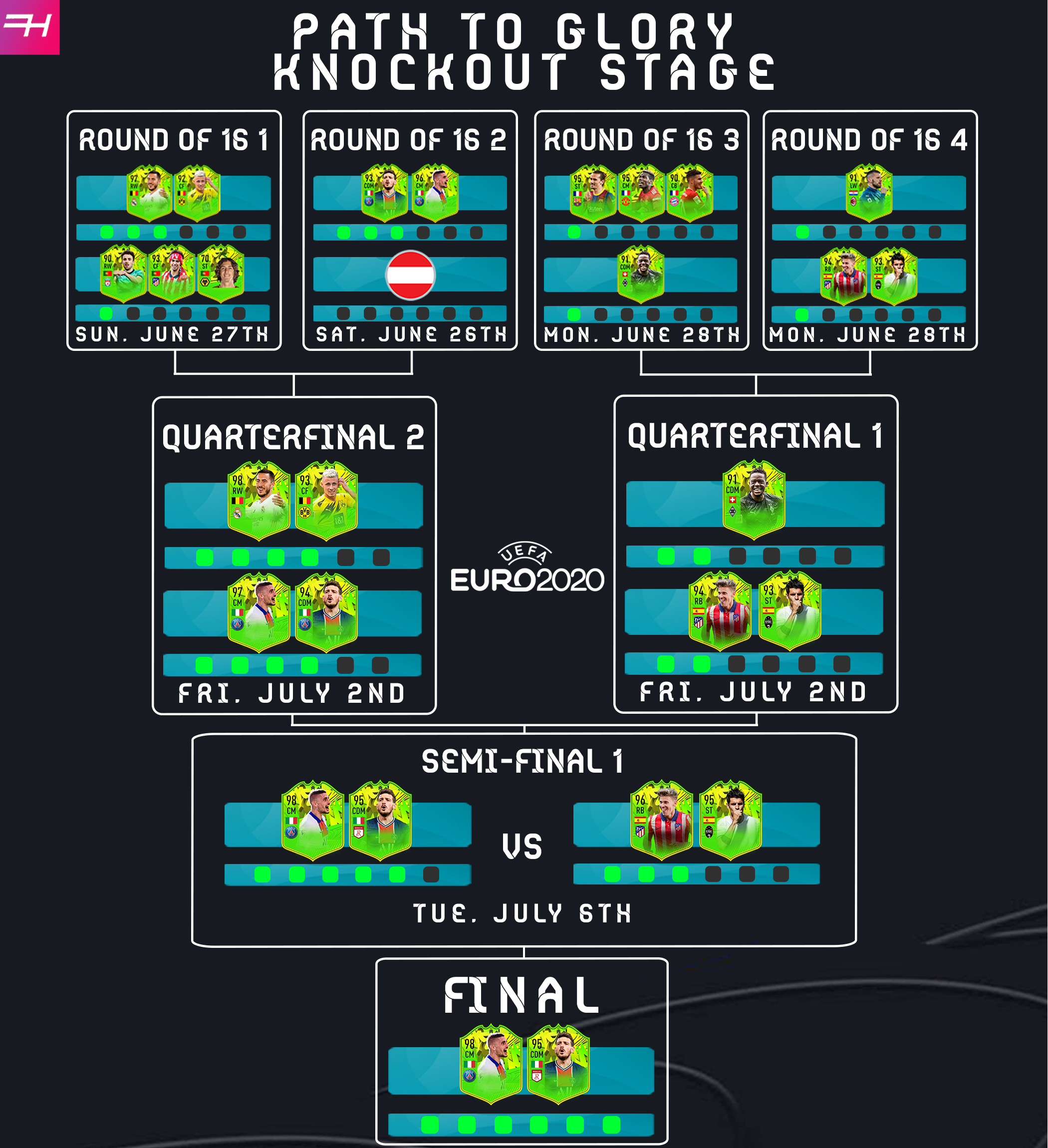 Path To Glory Festival of Football Knockout Stage Euro 2020 Euros Tracker