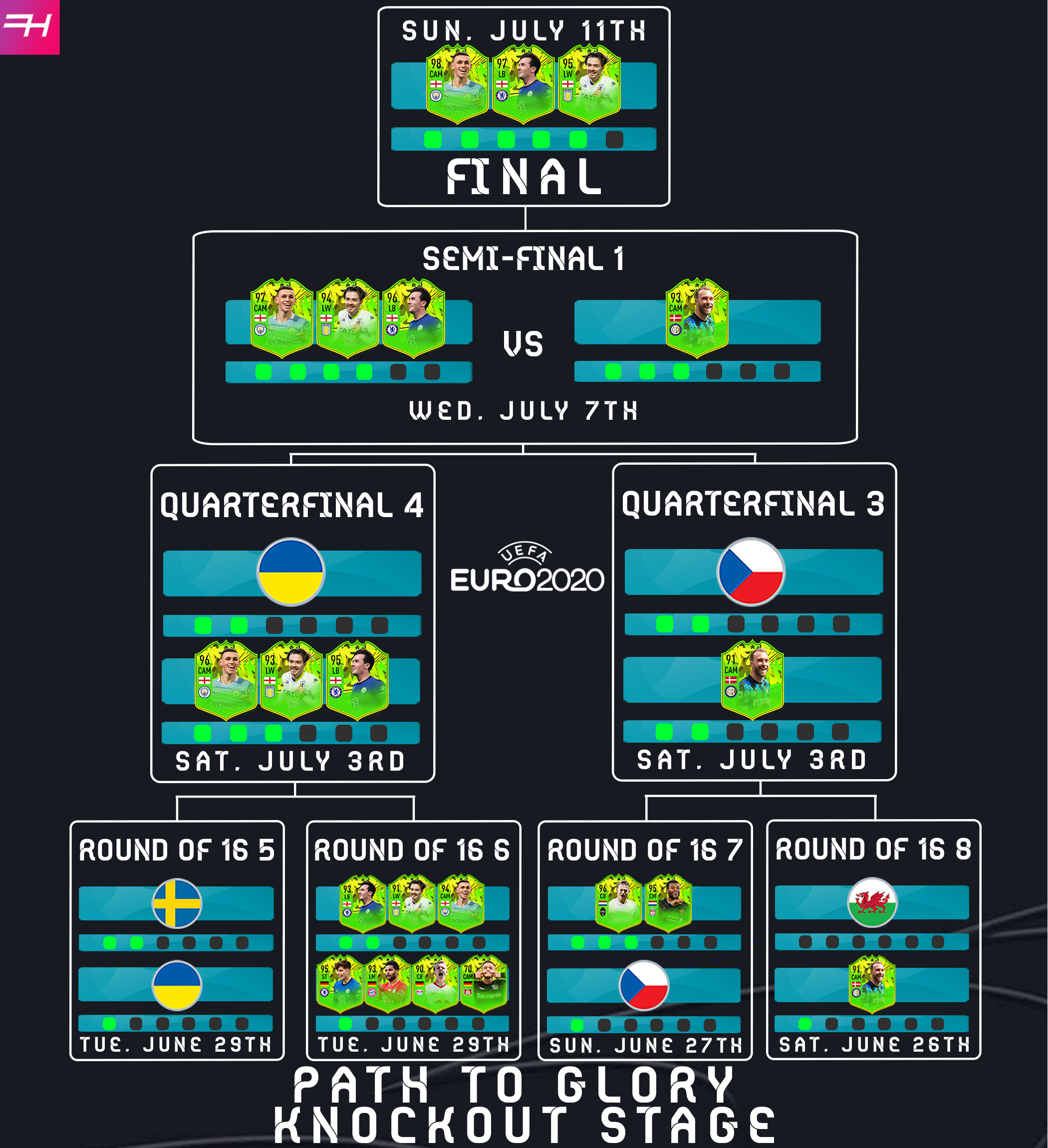 Path To Glory Festival of Football Knockout Stage Euro 2020 Euros Tracker Track