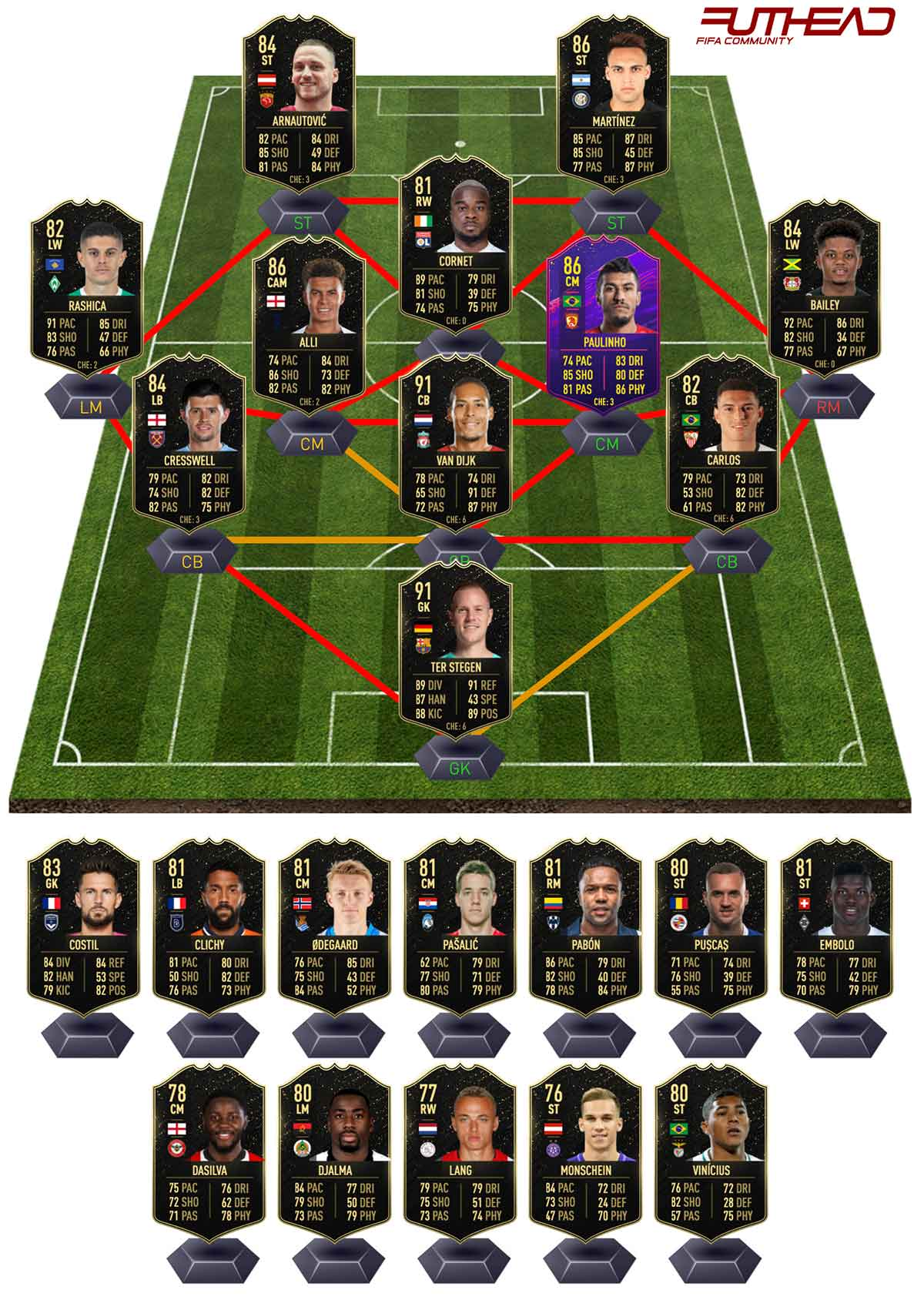 Fifa 20 Team Of The Week 12 Predictions Futhead News
