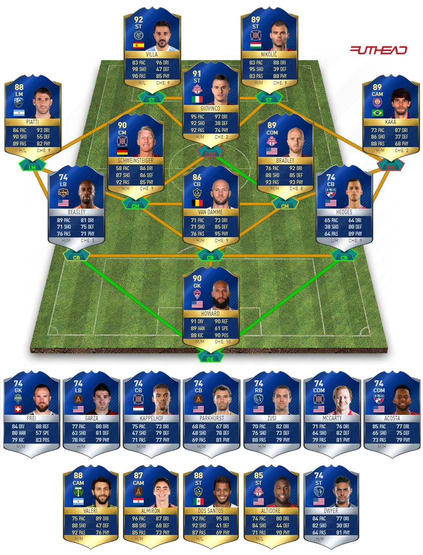 MLS TOTS FIFA 17 stats predictions - Futhead News
