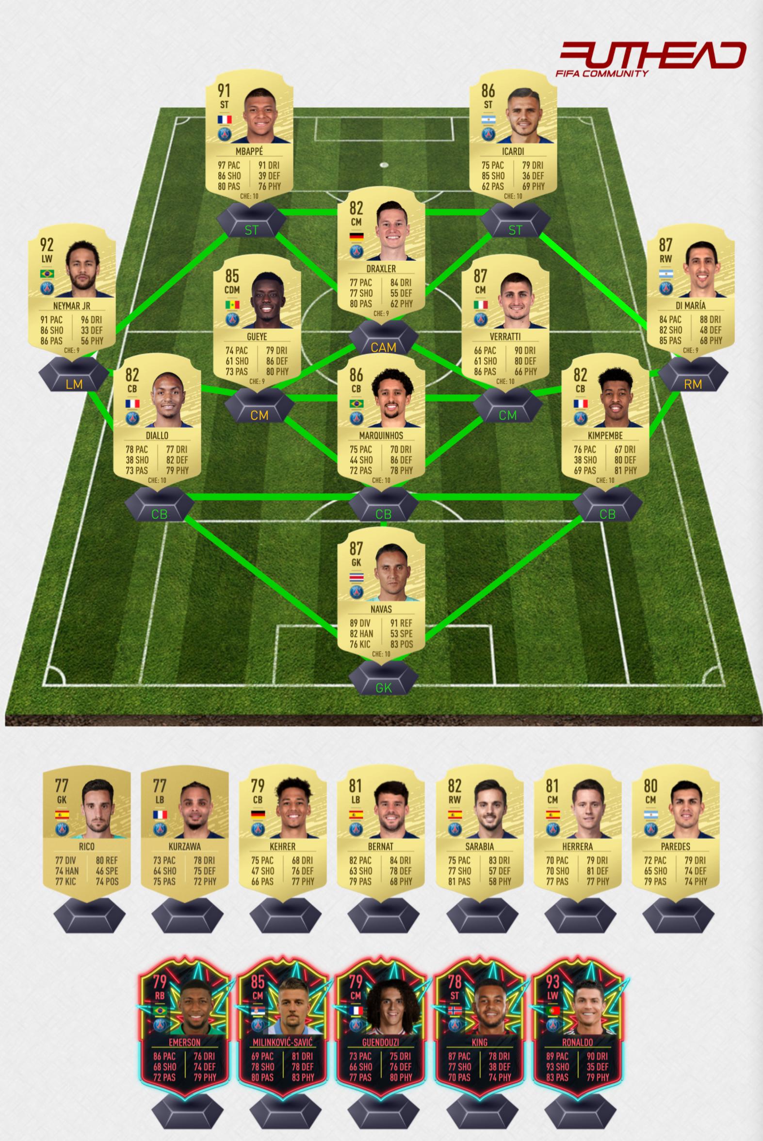Fifa 21 Rating Predictions Psg Futhead News
